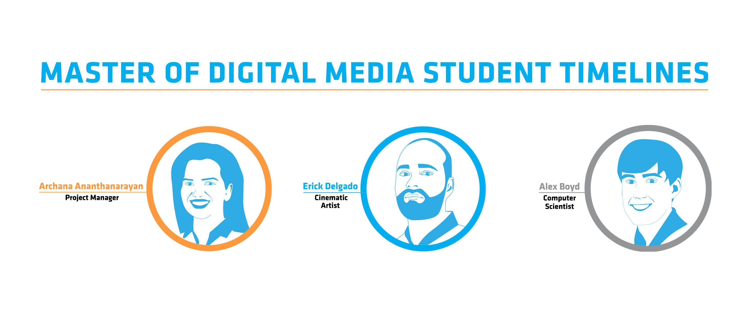 a timeline of student success the centre for digital media