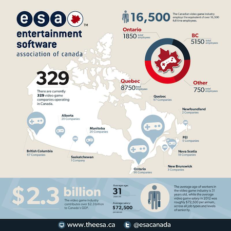 Canada's Video Game Industry 2013 Stats