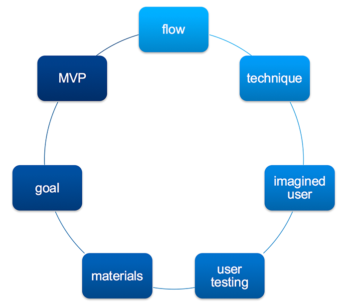 What is improvised in the prototyping process flow map