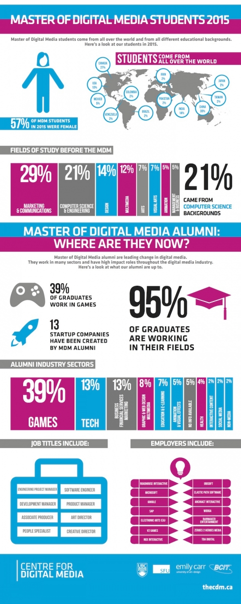 Master of Digital Media Student and Alumni Infographic